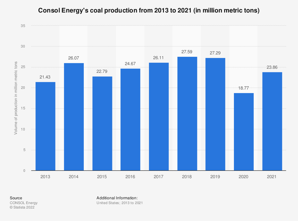Statistic: Consol Energy's coal production from 2013 to 2019 (in million metric tons) | Statista