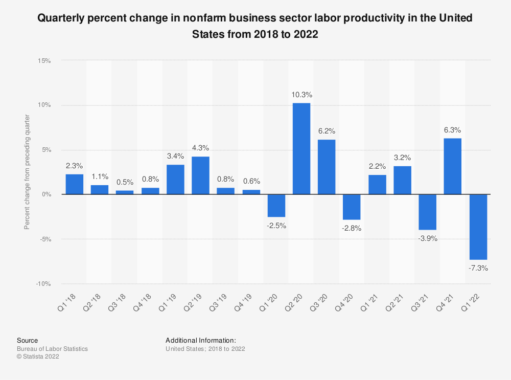 Statistic: Quarterly percent change in nonfarm business sector labor productivity in the United States from 2016 to 2019 | Statista
