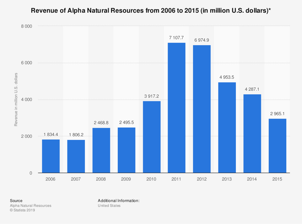 Statistic: Revenue of Alpha Natural Resources from 2006 to 2015 (in million U.S. dollars)* | Statista