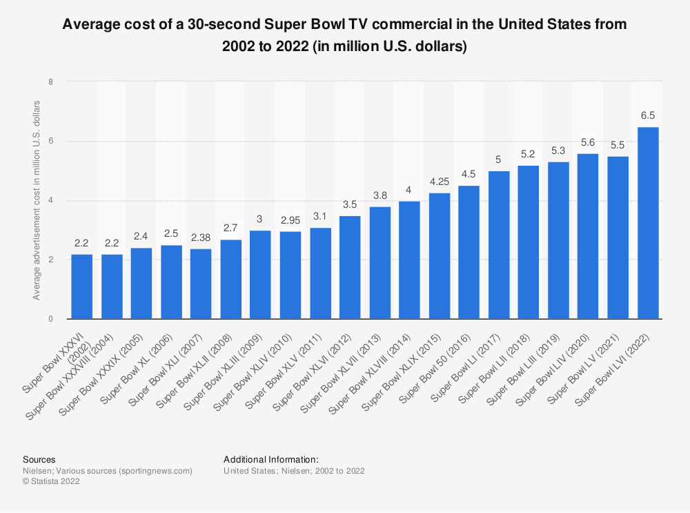 Statistic: Super Bowl average costs of a 30-second TV advertisement from 2002 to 2019 (in million U.S. dollars)* | Statista