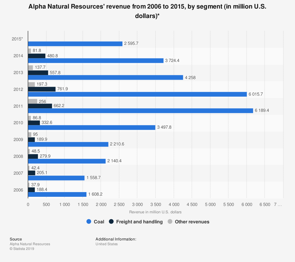 Statistic: Alpha Natural Resources' revenue from 2006 to 2015, by segment (in million U.S. dollars)* | Statista