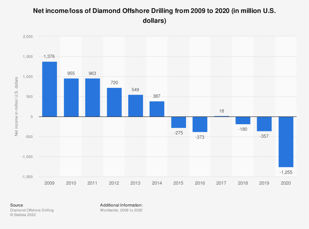 Statistic: Diamond Offshore Drilling's net income from 2008 to 2018 (in million U.S. dollars) | Statista