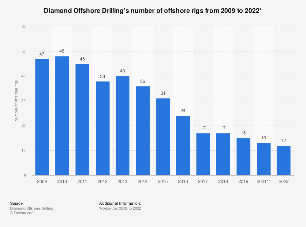 Statistic: Diamond Offshore Drilling's number of offshore rigs from 2009 to 2019* | Statista