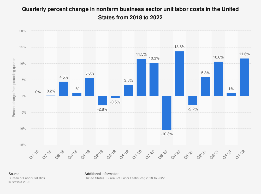 Statistic: Quarterly percent change in nonfarm business sector unit labor costs in the United States from 2017 to 2020 | Statista