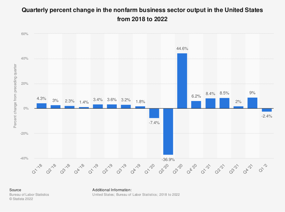 Statistic: Quarterly percent change in the nonfarm business sector output in the United States from 2016 to 2018 | Statista