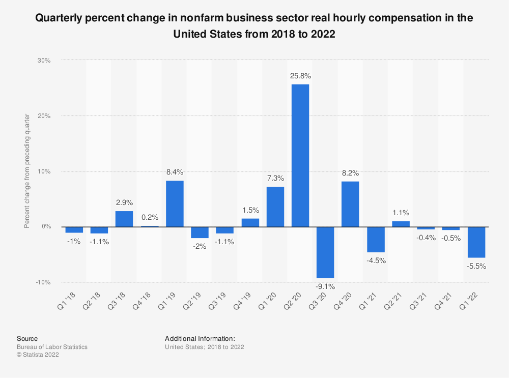 Statistic: Quarterly percent change in nonfarm business sector real hourly compensation in the United States from 2017 to 2020 | Statista