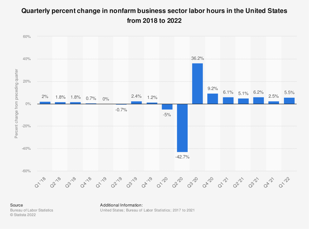 Statistic: Quarterly percent change in nonfarm business sector labor hours in the United States from 2016 to 2019 | Statista