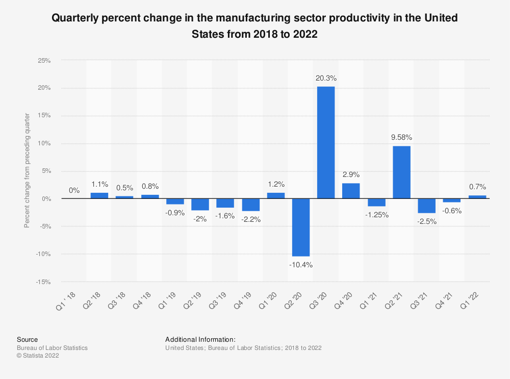 Statistic: Quarterly percent change in the manufacturing sector productivity in the United States from 2017 to 2020 | Statista