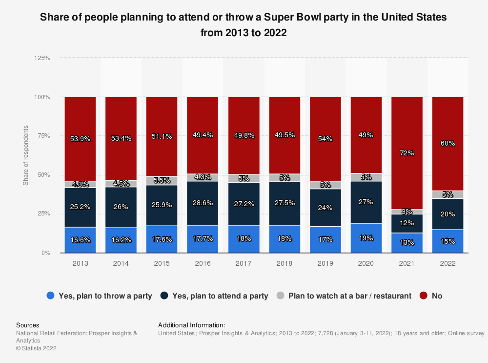 Statistic: Do you plan to throw or attend a Super Bowl party? | Statista