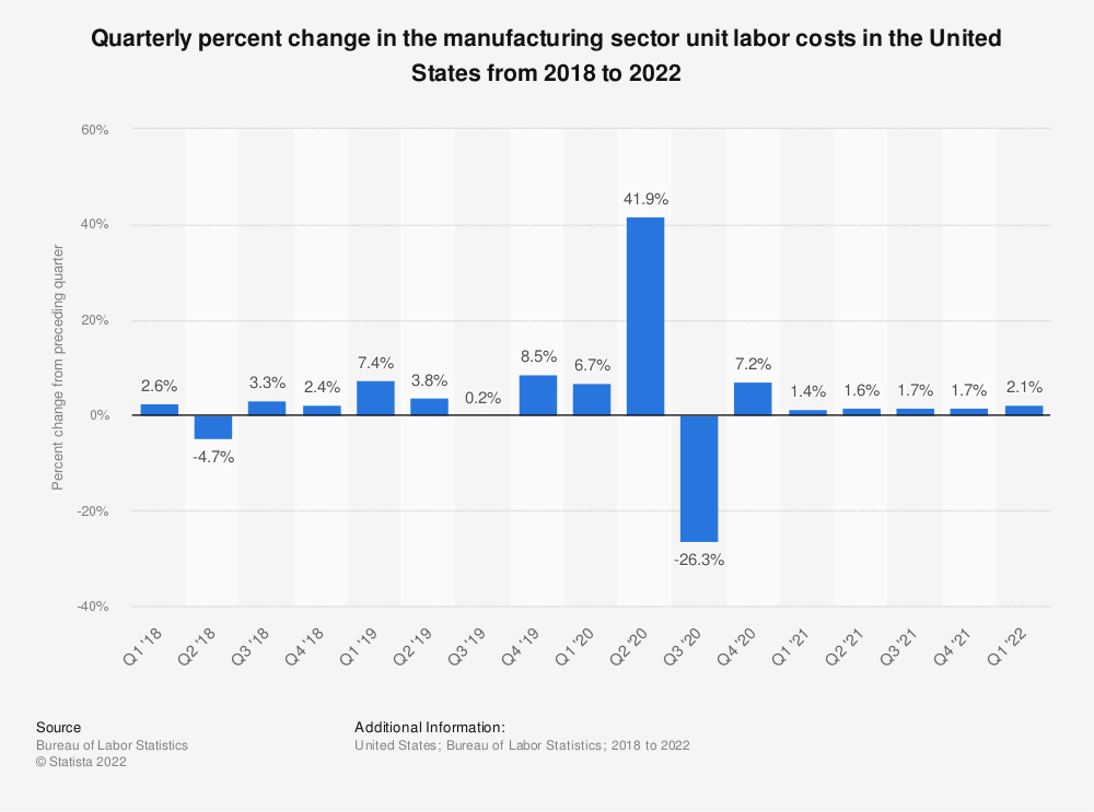Statistic: Quarterly percent change in the manufacturing sector unit labor costs in the United States from 2017 to 2020 | Statista