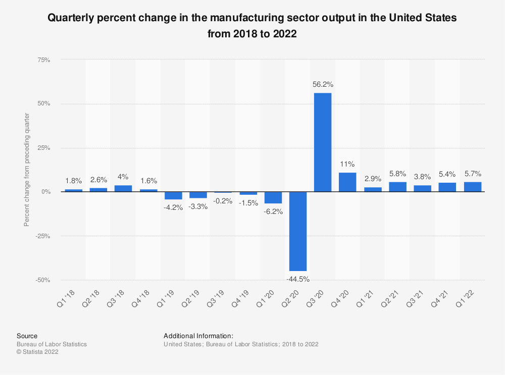 Statistic: Quarterly percent change in the manufacturing sector output in the United States from 2016 to 2018 | Statista