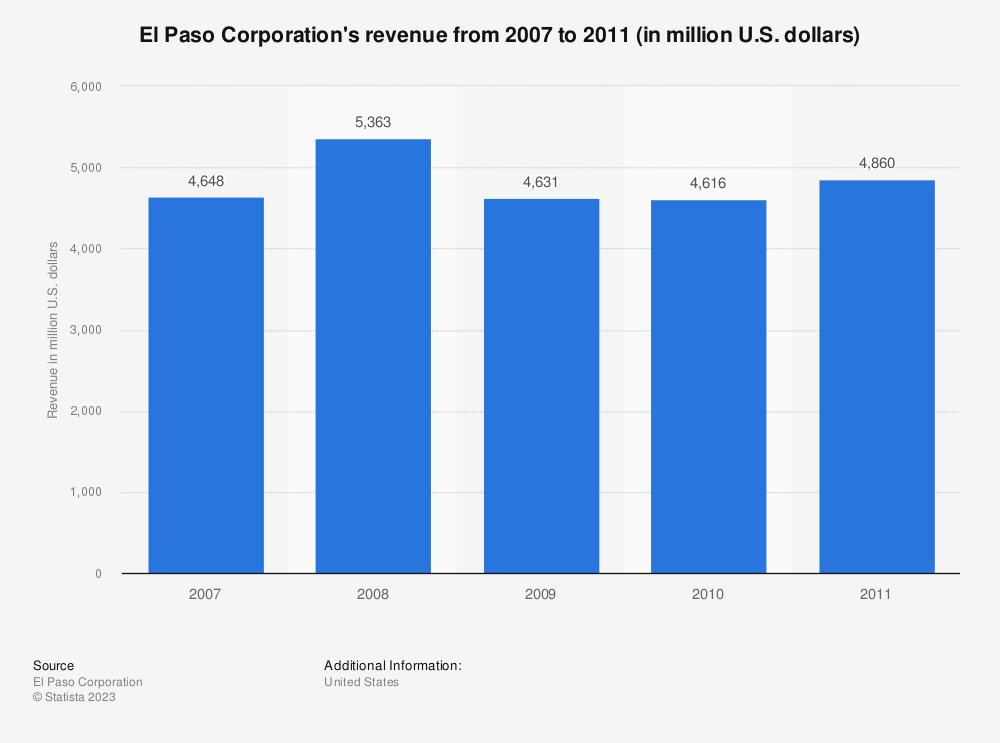 Statistic: El Paso Corporation's revenue from 2007 to 2011 (in million U.S. dollars)   Statista
