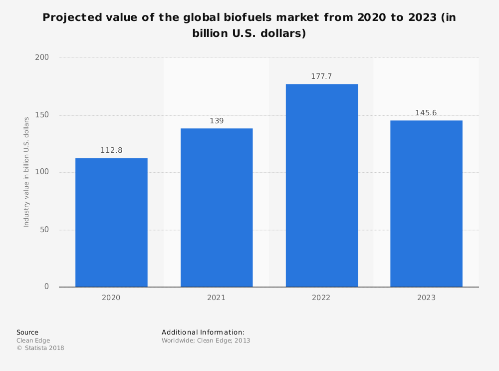 Statistic: Projected value of the global biofuels market from 2020 to 2023 (in billion U.S. dollars) | Statista