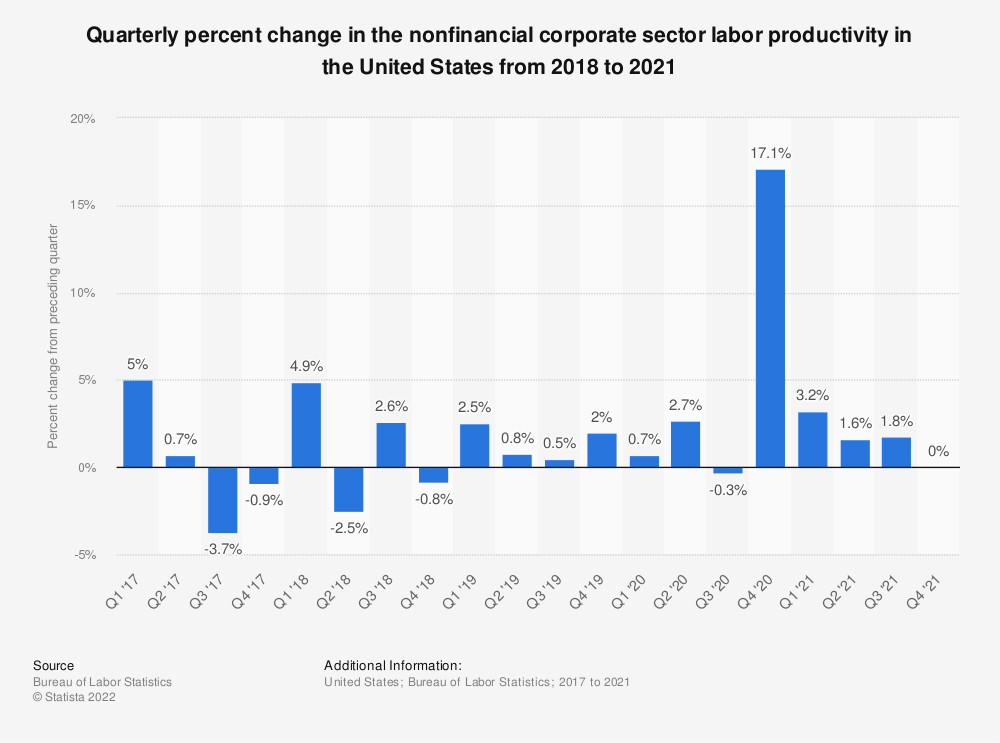 Statistic: Quarterly percent change in the nonfinancial corporate sector labor productivity in the United States from 2017 to 2020 | Statista