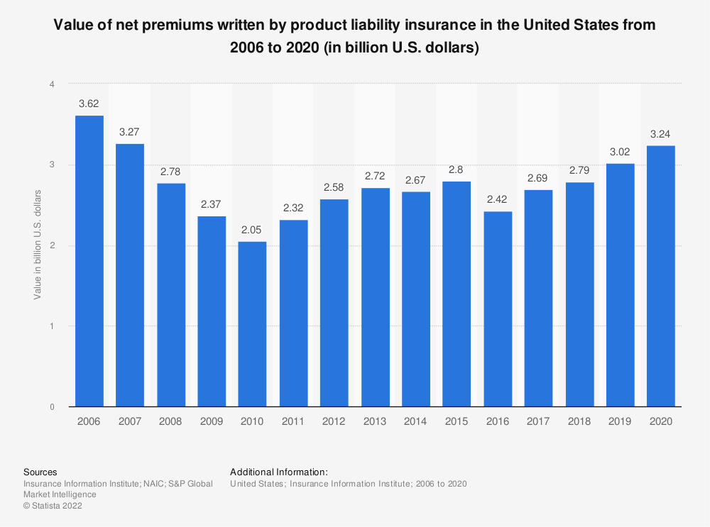 Statistic: Value of net premiums written by product liability insurance in the United States from 2008 to 2018 (in trillion U.S. dollars) | Statista
