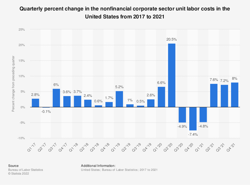Statistic: Quarterly percent change in the nonfinancial corporate sector unit labor costs in the United States from 2016 to 2019 | Statista