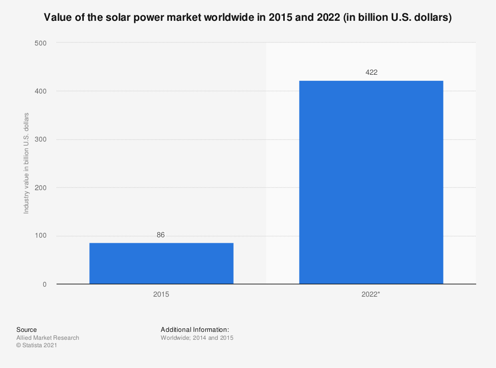 Statistic: Value of the solar power market worldwide in 2015 and 2022 (in billion U.S. dollars) | Statista