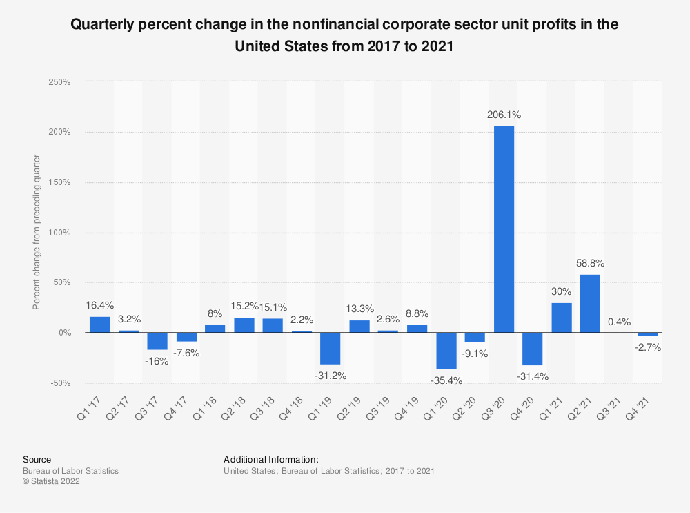 Statistic: Quarterly percent change in the nonfinancial corporate sector unit profits in the United States from 2016 to 2019 | Statista