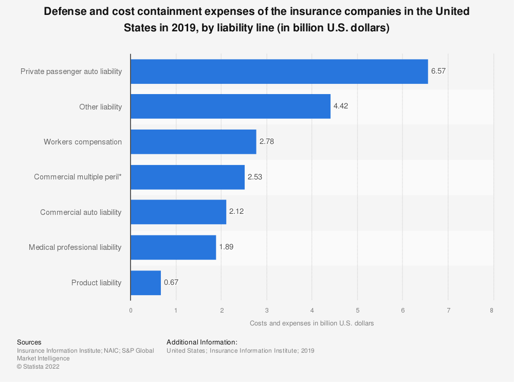 Statistic: Defense and cost containment expenses of the insurance companies in the United States in 2017, by liability line (in billion U.S. dollars) | Statista