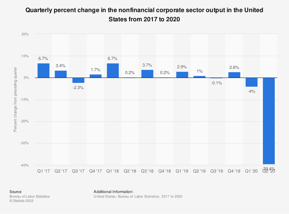 Statistic: Quarterly percent change in the nonfinancial corporate sector output in the United States from 2016 to 2019 | Statista