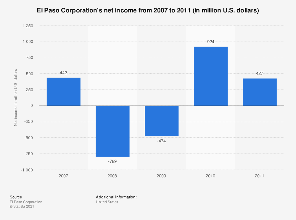 Statistic: El Paso Corporation's net income from 2007 to 2011 (in million U.S. dollars) | Statista