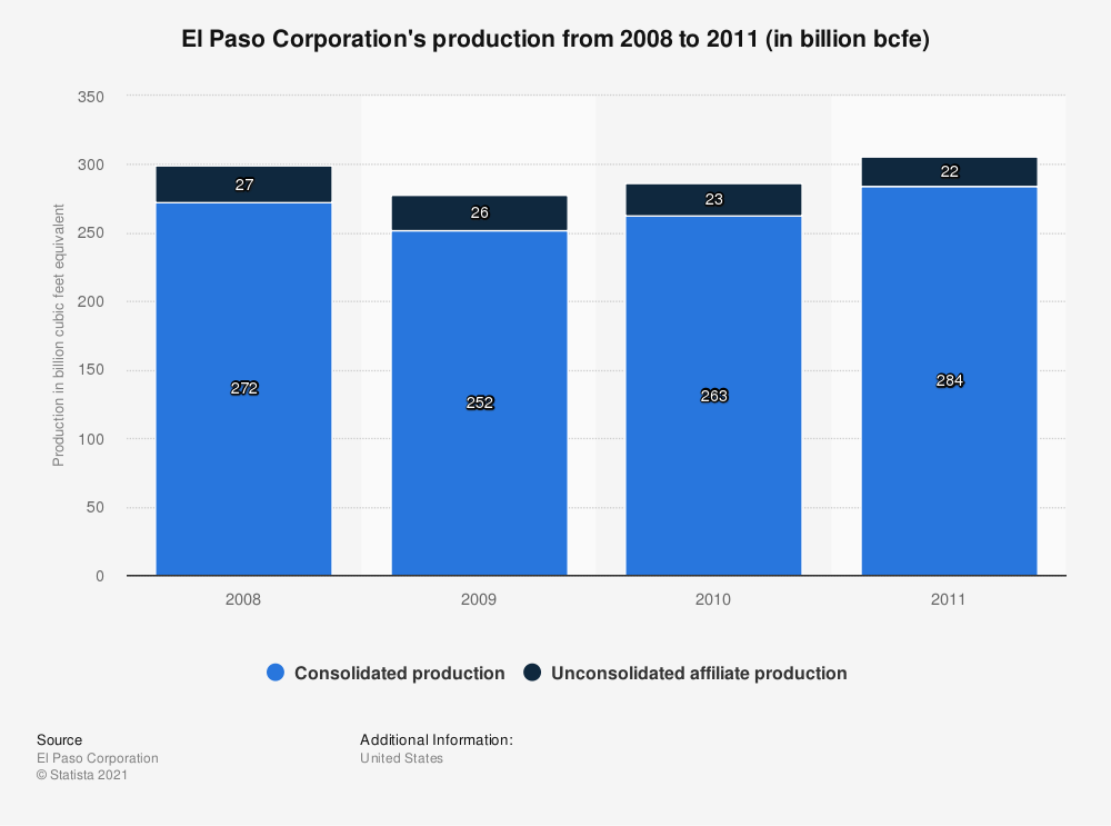 Statistic: El Paso Corporation's production from 2008 to 2011 (in billion bcfe) | Statista