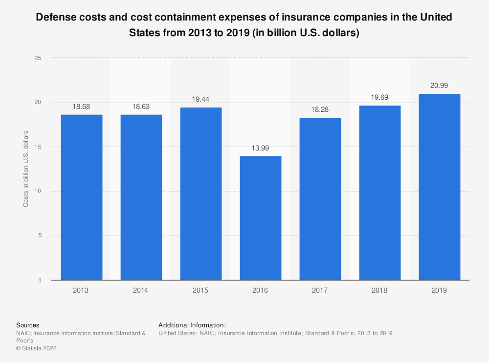 Statistic: Defense costs and cost containment expenses of insurance companies in the United States from 2013 to 2017 (in billion U.S. dollars) | Statista