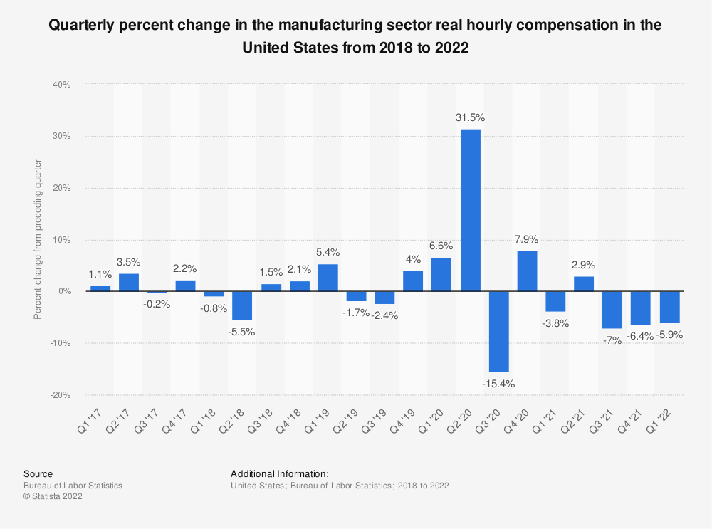 Statistic: Quarterly percent change in the manufacturing sector real hourly compensation in the United States from 2016 to 2019   Statista