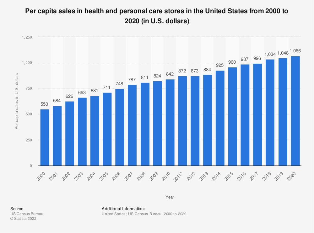 Statistic: Per capita sales in health and personal care stores in the United States from 2000 to 2017 (in U.S. dollars) | Statista