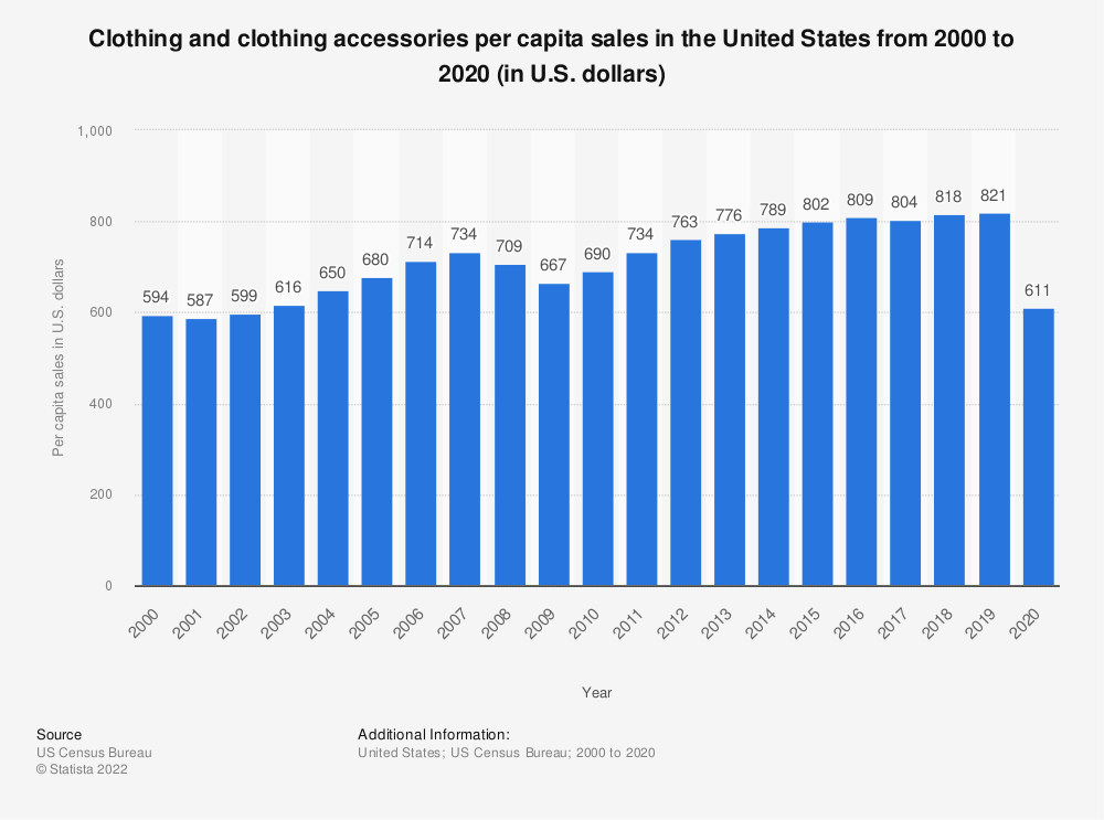 Statistic: Estimated clothing and clothing accessories per capita sales in the United States from 2000 to 2017 (in U.S. dollars)* | Statista