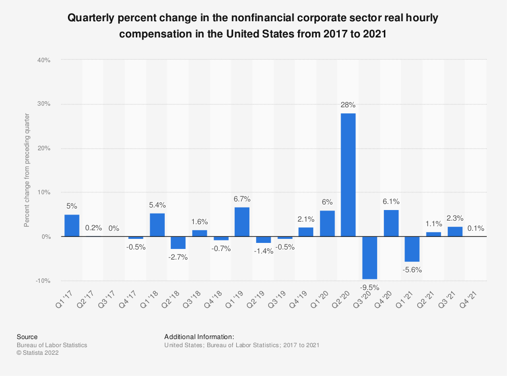 Statistic: Quarterly percent change in the nonfinancial corporate sector real hourly compensation in the United States from 2016 to 2019 | Statista