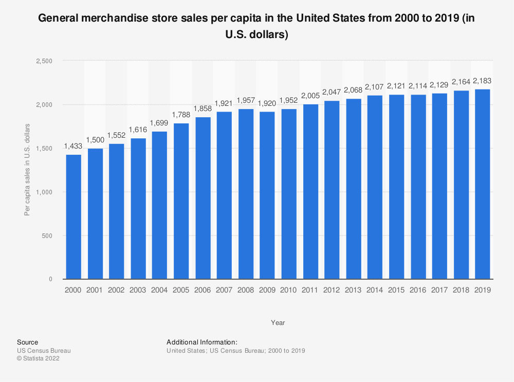 Statistic: Estimated general merchandise per capita sales in the United States from 2000 to 2017 (in U.S. dollars)* | Statista