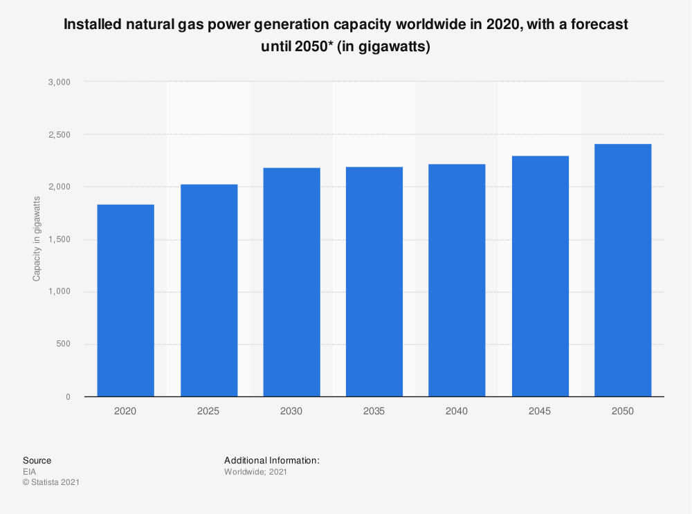 Statistic: Installed natural gas power generation capacity worldwide from 2018 to 2050 (in gigawatts) | Statista