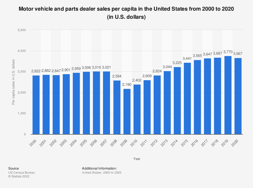 Statistic: Motor vehicle and parts dealer sales per capita in the United States from 2000 to 2018 (in U.S. dollars)* | Statista
