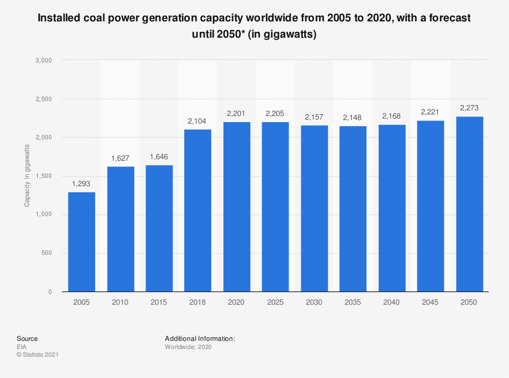 Statistic: Installed coal power generation capacity worldwide from 2005 to 2050 (in gigawatts) | Statista