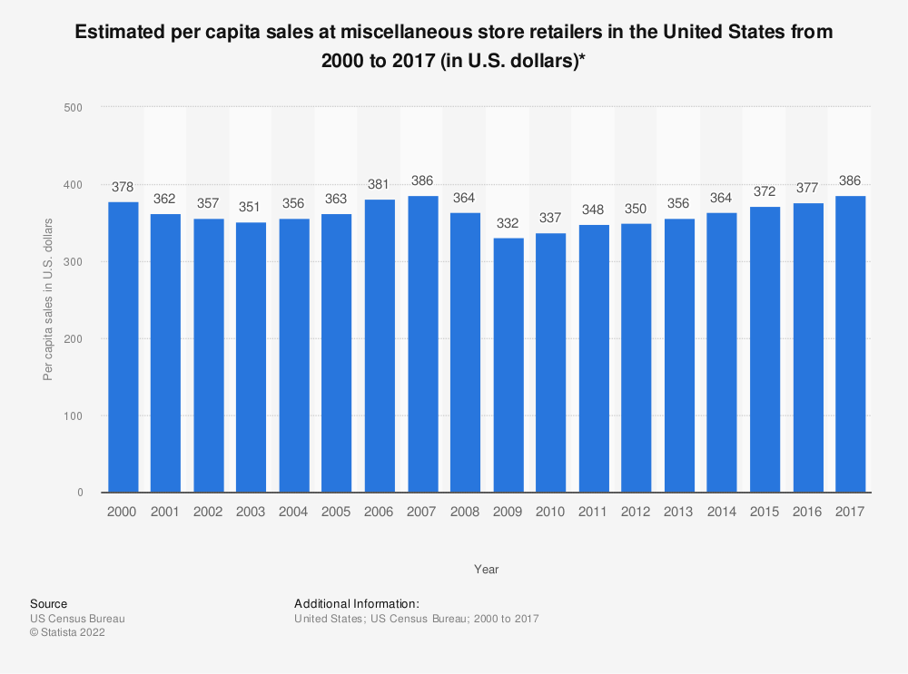 Statistic: Estimated per capita sales at miscellaneous store retailers in the United States from 2000 to 2017 (in U.S. dollars)* | Statista
