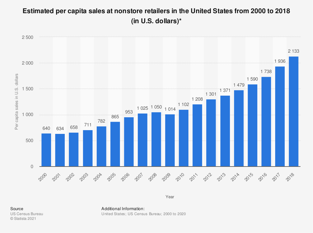 Statistic: Estimated per capita sales at nonstore retailers in the United States from 2000 to 2018 (in U.S. dollars)* | Statista