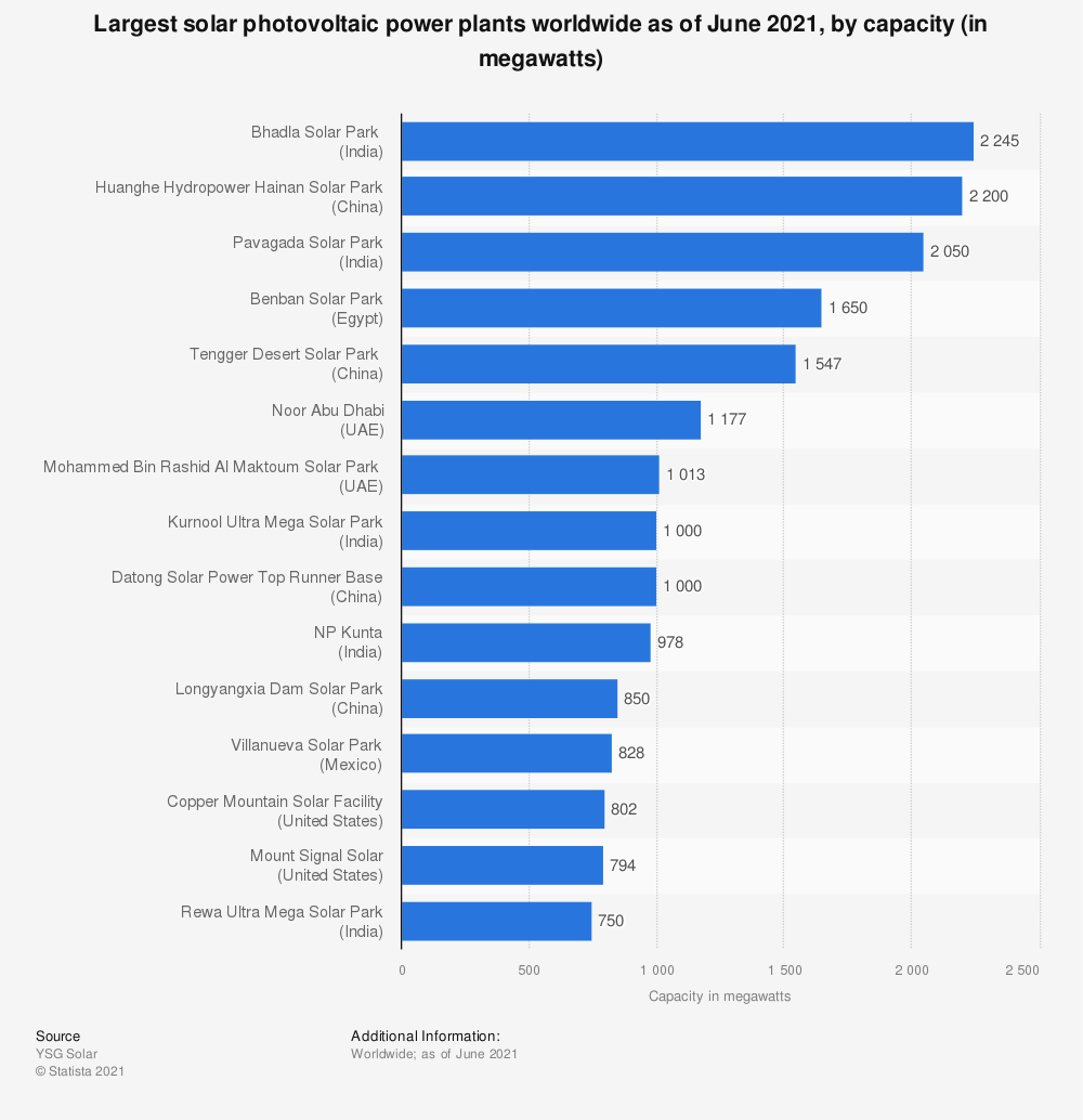 Statistic: Largest solar photovoltaic power plants worldwide as of June 2019, by capacity (in megawatts) | Statista