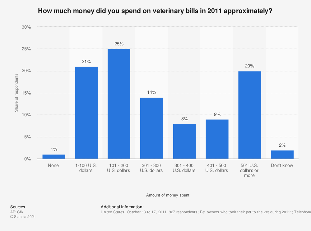 Statistic: How much money did you spend on veterinary bills in 2011 approximately? | Statista