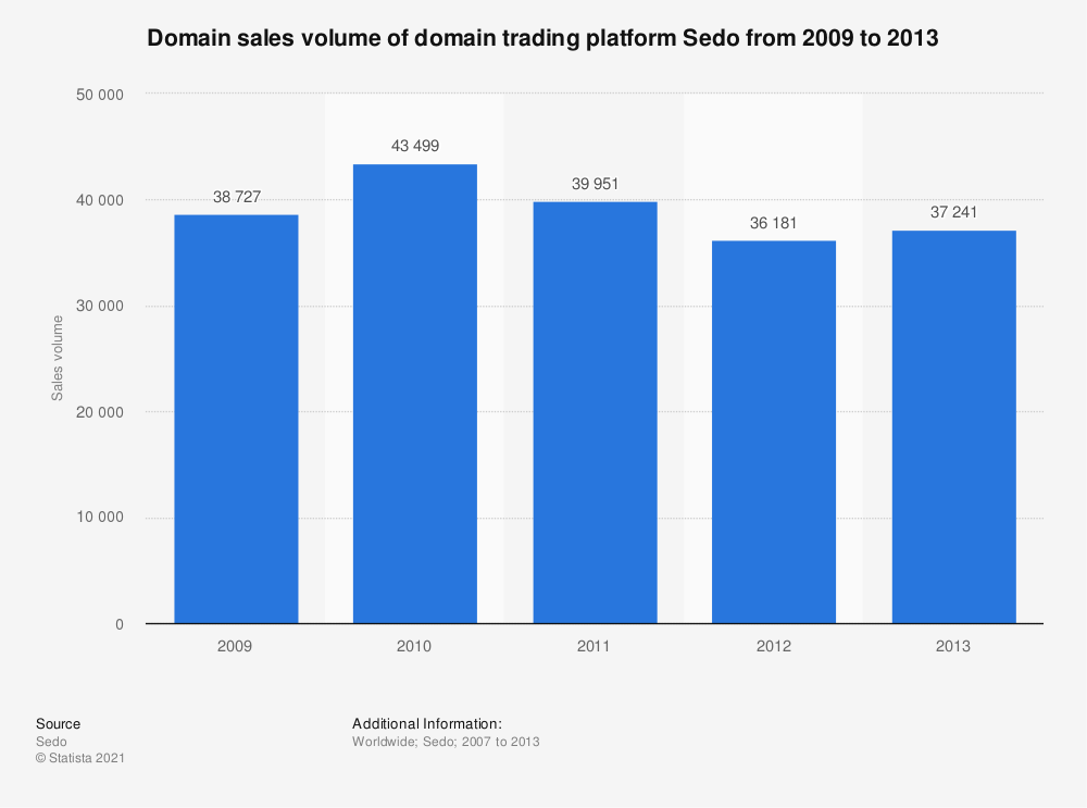 Statistic: Domain sales volume of domain trading platform Sedo from 2009 to 2013 | Statista