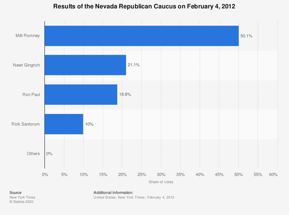 Statistic: Results of the Nevada Republican Caucus on February 4, 2012   Statista