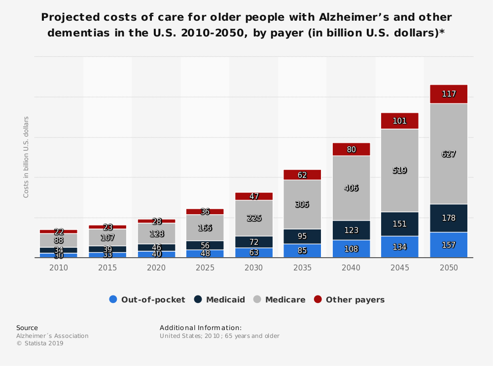 Statistic: Projected costs of care for older people with Alzheimer's and other dementias in the U.S. 2010-2050, by payer (in billion U.S. dollars)* | Statista