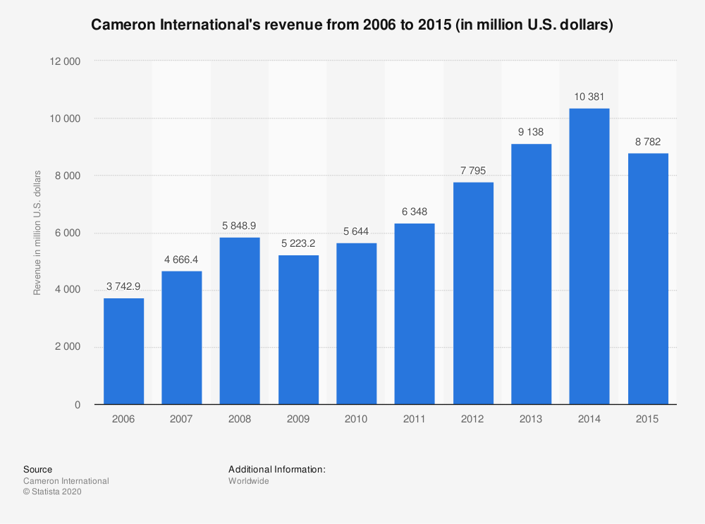 Statistic: Cameron International's revenue from 2006 to 2015 (in million U.S. dollars) | Statista