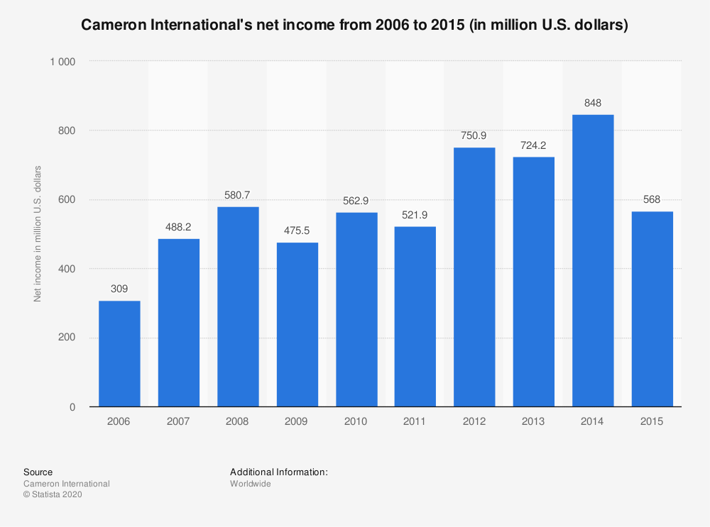 Statistic: Cameron International's net income from 2006 to 2015 (in million U.S. dollars) | Statista