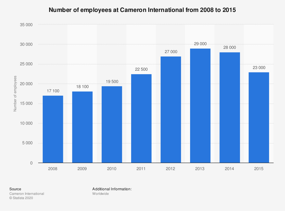 Statistic: Number of employees at Cameron International from 2008 to 2015 | Statista