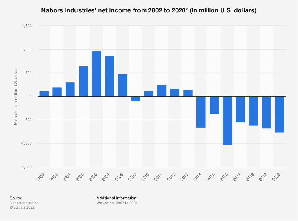 Statistic: Nabors Industries' net income from 2002 to 2019 (in million U.S. dollars) | Statista