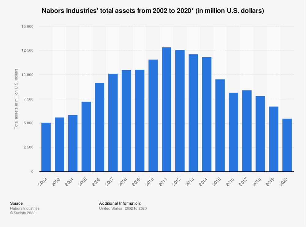 Statistic: Nabors Industries' total assets from 2002 to 2020* (in million U.S. dollars) | Statista
