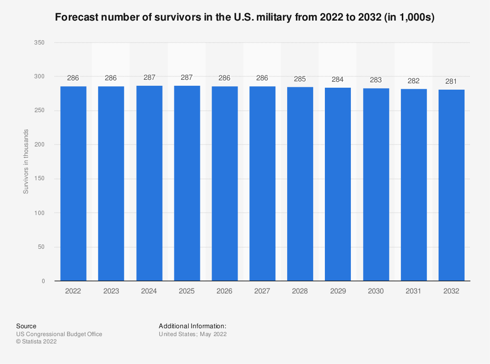 Statistic: Forecast number of survivors in the U.S. military from 2021 to 2031 (in 1,000s) | Statista