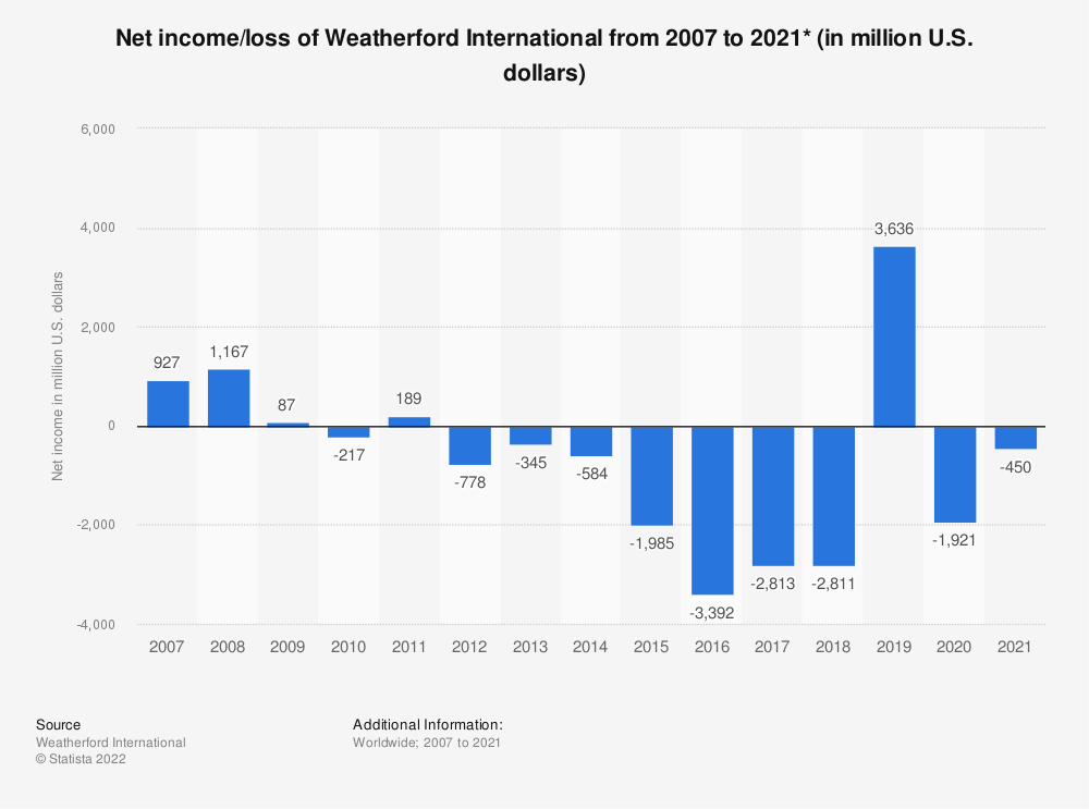 Statistic: Weatherford International's net income from 2007 to 2018 (in million U.S. dollars)* | Statista