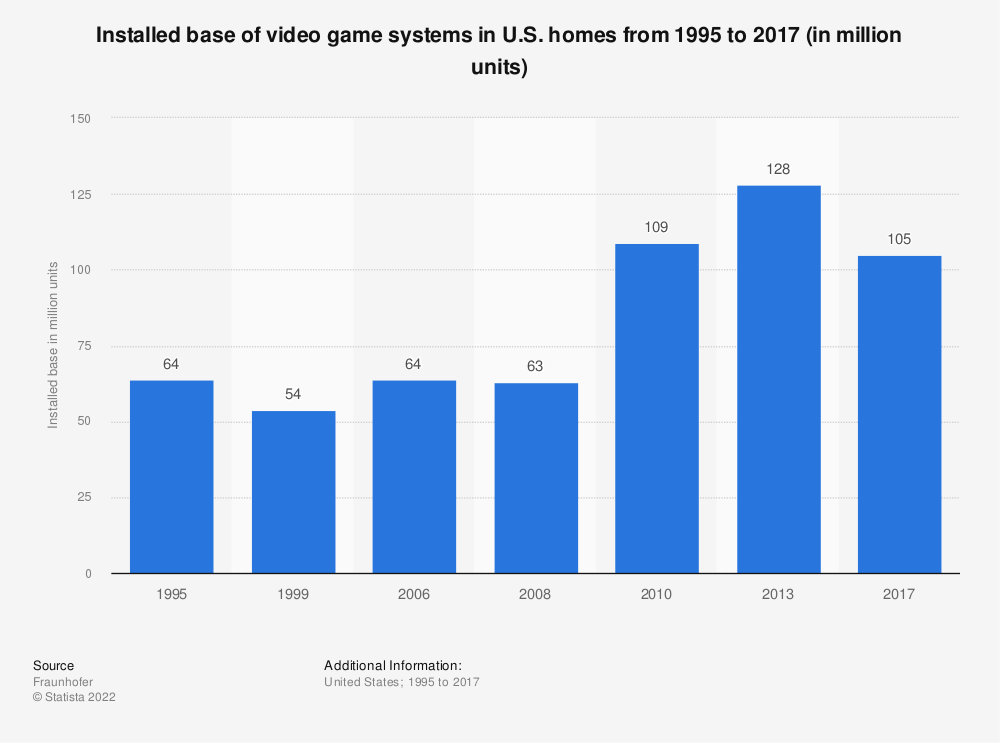 Statistic: Installed base of video game systems in U.S. homes from 1995 to 2017 (in million units) | Statista